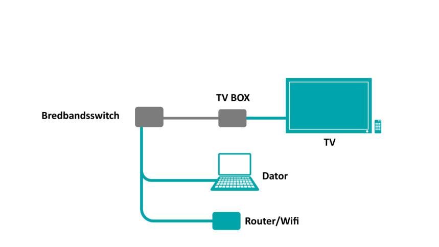 telia bredband inkoppling